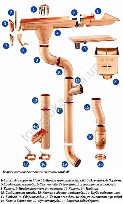 Схема водостока zambeli